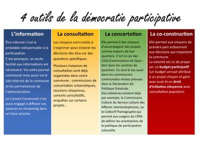 visuel 4 outils démocratie participative