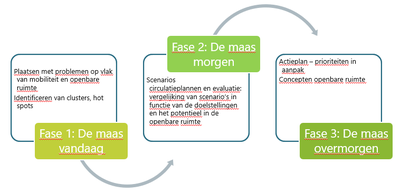 phases de consultation NL